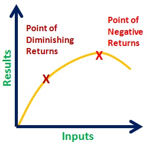 Image result for law of diminishing returns